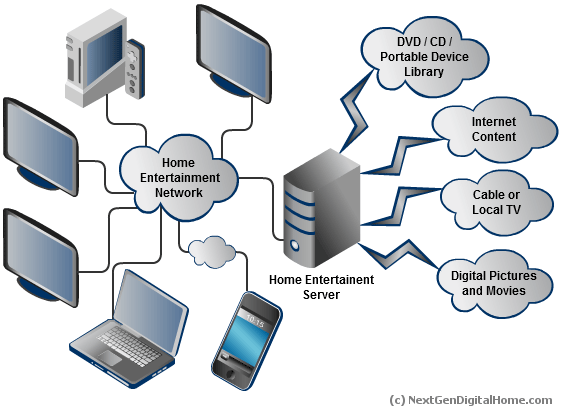 Home Entertainment System Overview
