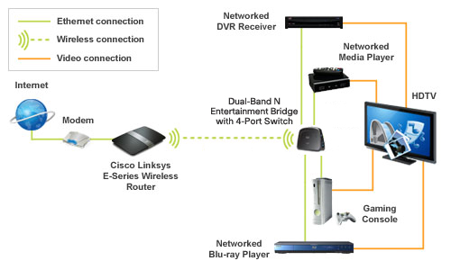 Linksys WES610N 4-Port Dual-Band N Entertainment Bridge