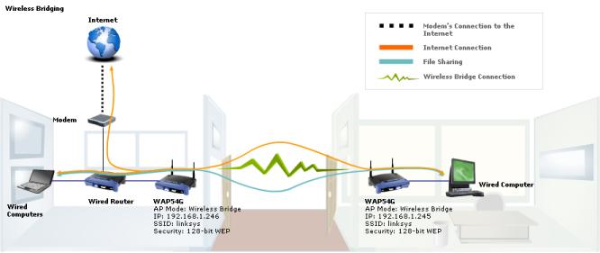 Cisco-Linksys WAP54G Wireless-G Access Point - 1