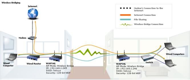 Cisco-Linksys WAP54G Wireless-G Access Point - 2