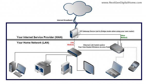 Scalable Home Gateway