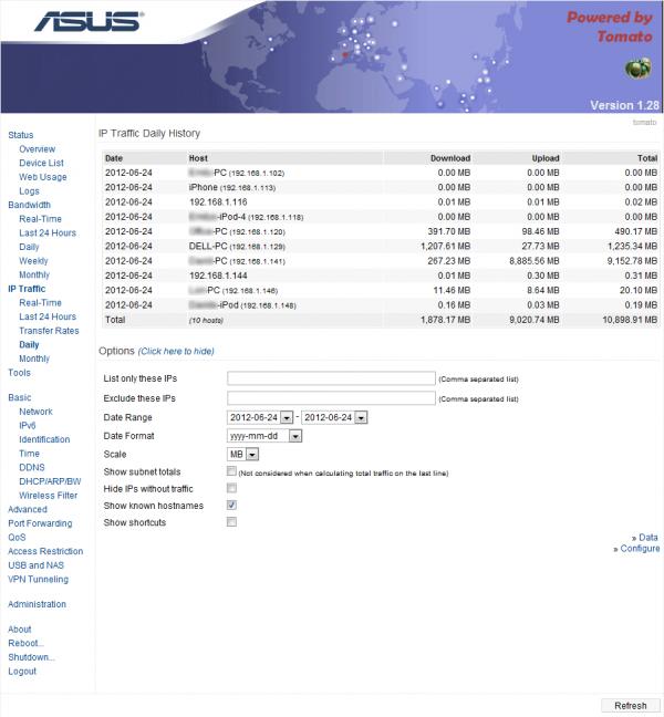 IP Traffic Daily History